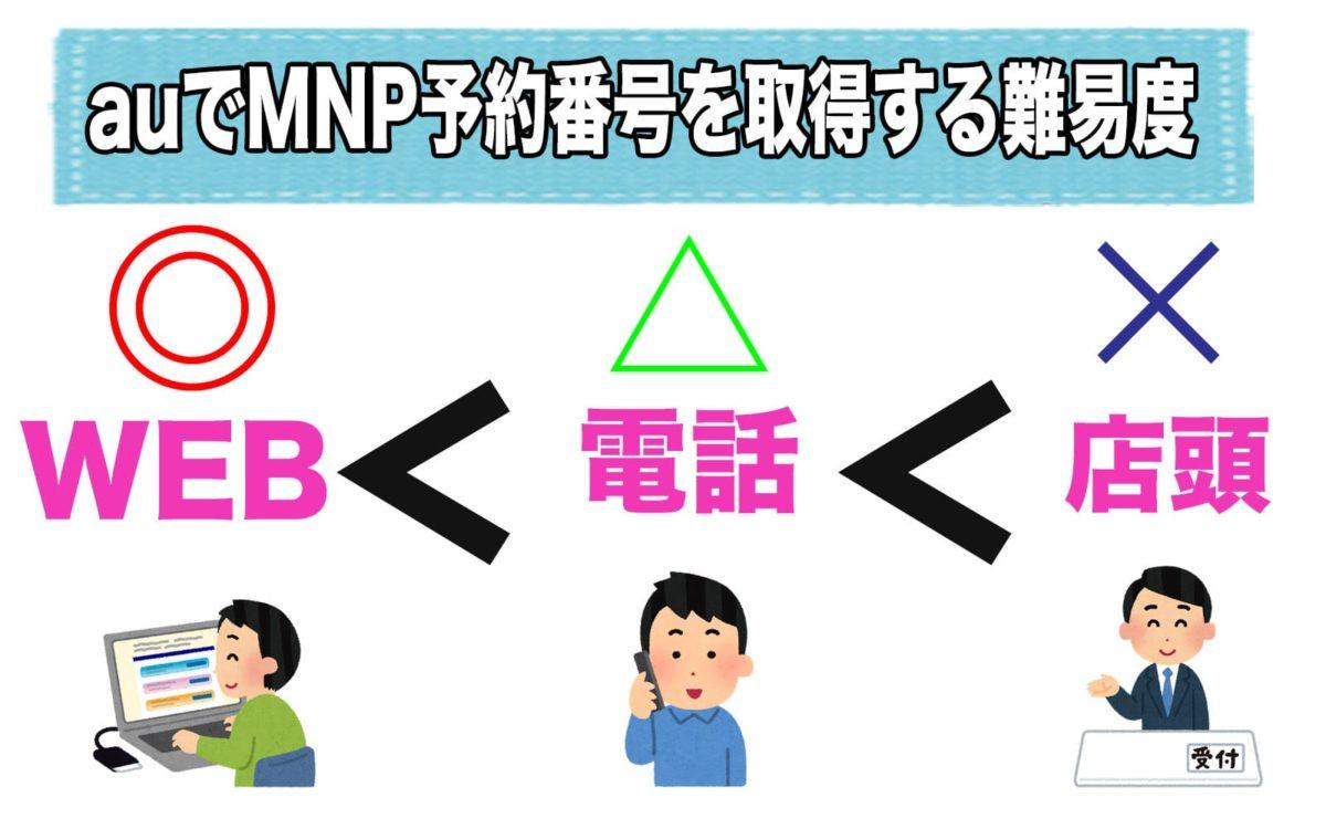 auでMNP予約番号を取得する難易度